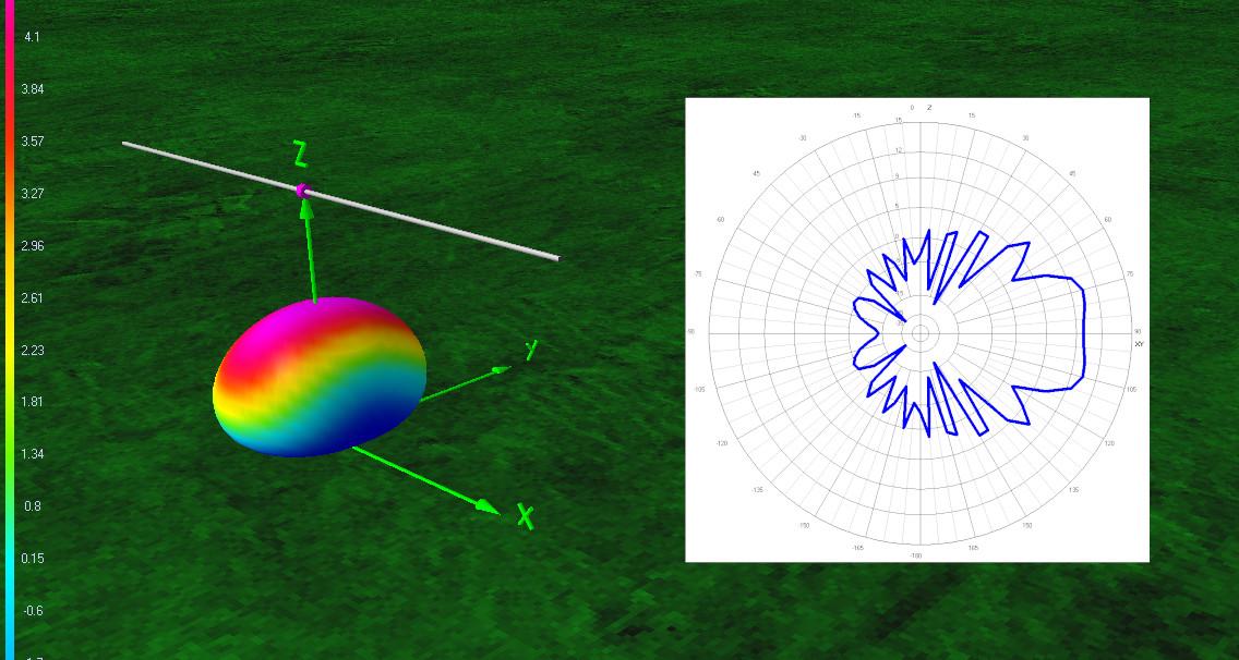 Densità spettrale del campo elettromagnetico emesso da un'antenna. La relazione di indeterminazione tempo-energia